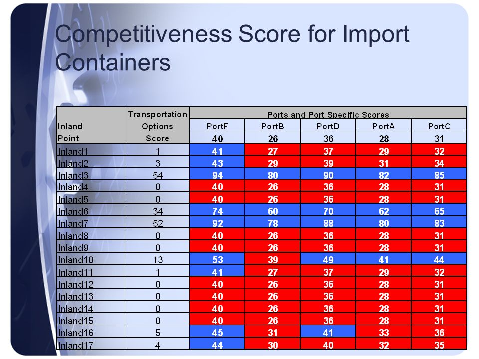 Competitiveness Score for Import Containers