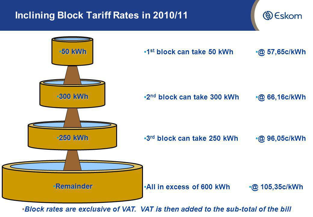 1 st block can take 50 kWh 2 nd block can take 300 kWh 50 kWh50 kWh 300 kWh300 kWh 3 rd block can take 250 kWh 250 kWh250 kWh All in excess of 600 kWh RemainderRemainder Inclining Block Tariff Rates in 2010/11 @ 57,65c/kWh @ 66,16c/kWh @ 96,05c/kWh @ 105,35c/kWh Block rates are exclusive of VAT.