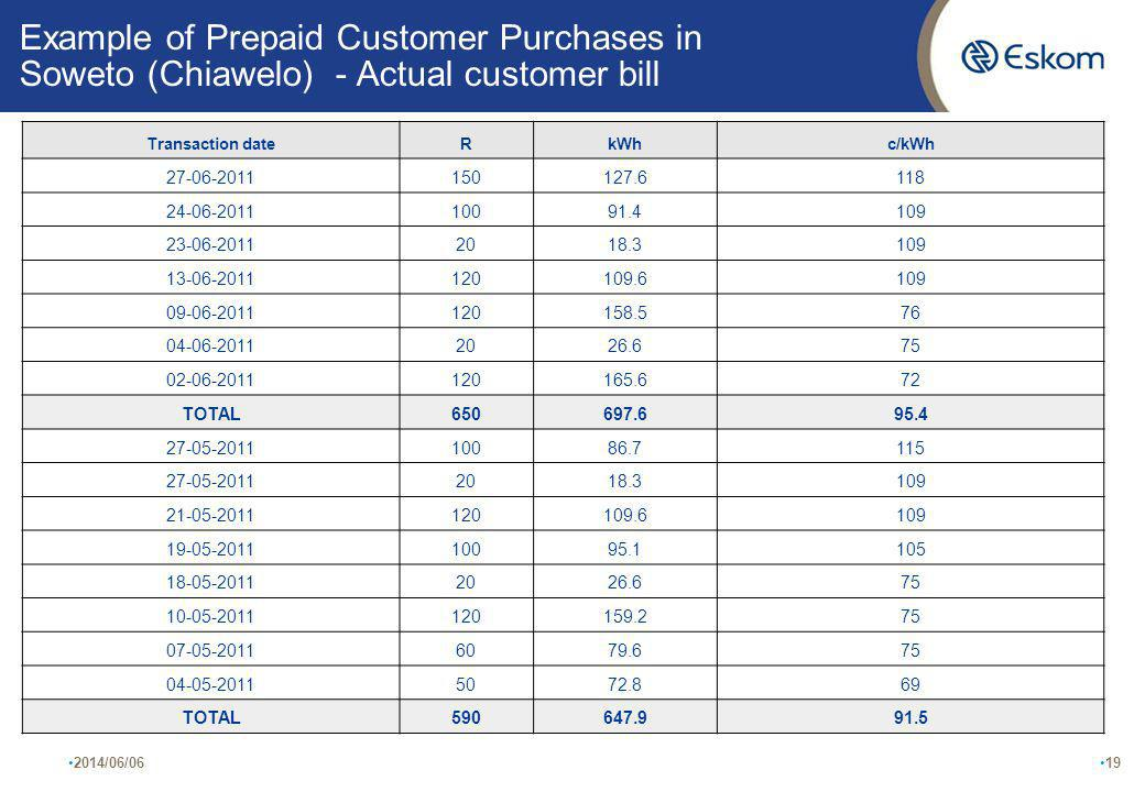 Example of Prepaid Customer Purchases in Soweto (Chiawelo) - Actual customer bill 2014/06/0619 Transaction dateRkWhc/kWh 27-06-2011150127.6118 24-06-201110091.4109 23-06-20112018.3109 13-06-2011120109.6109 09-06-2011120158.576 04-06-20112026.675 02-06-2011120165.672 TOTAL650697.695.4 27-05-201110086.7115 27-05-20112018.3109 21-05-2011120109.6109 19-05-201110095.1105 18-05-20112026.675 10-05-2011120159.275 07-05-20116079.675 04-05-20115072.869 TOTAL590647.991.5