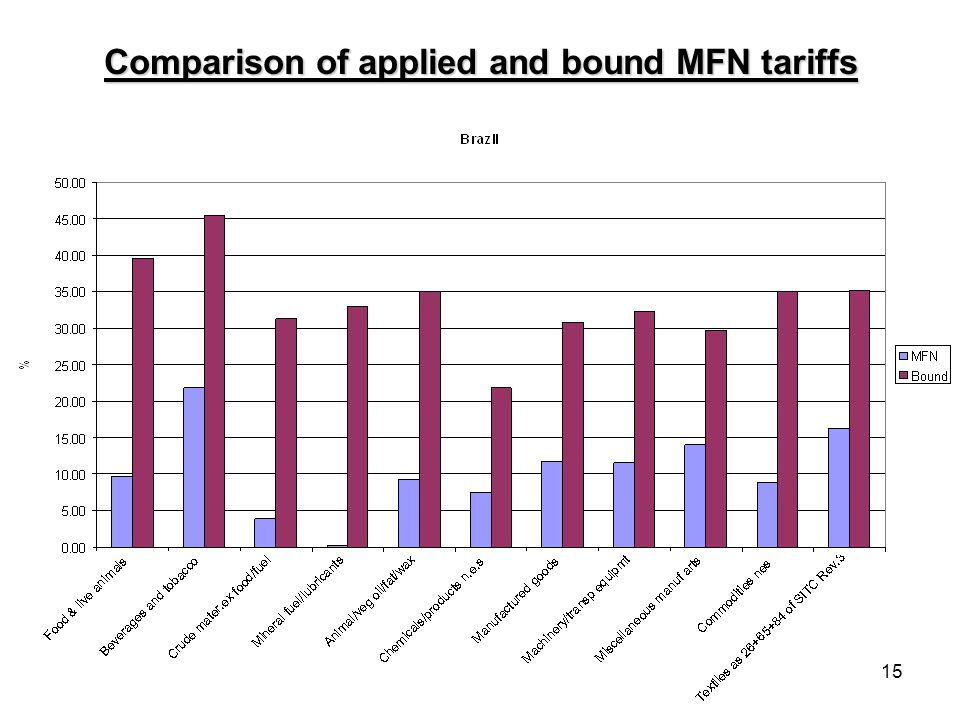 15 Comparison of applied and bound MFN tariffs