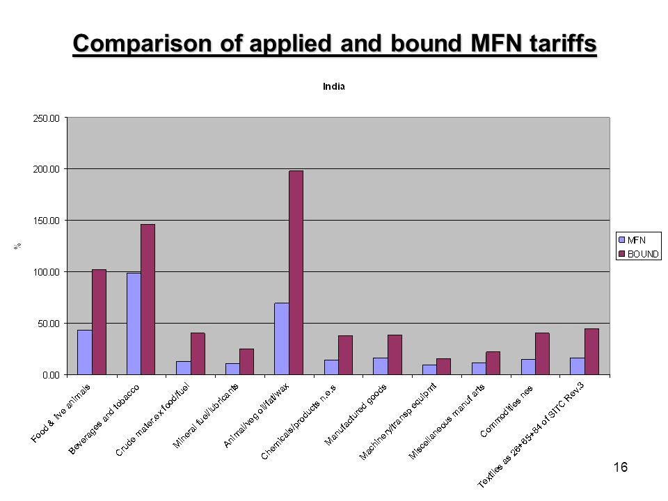 16 Comparison of applied and bound MFN tariffs