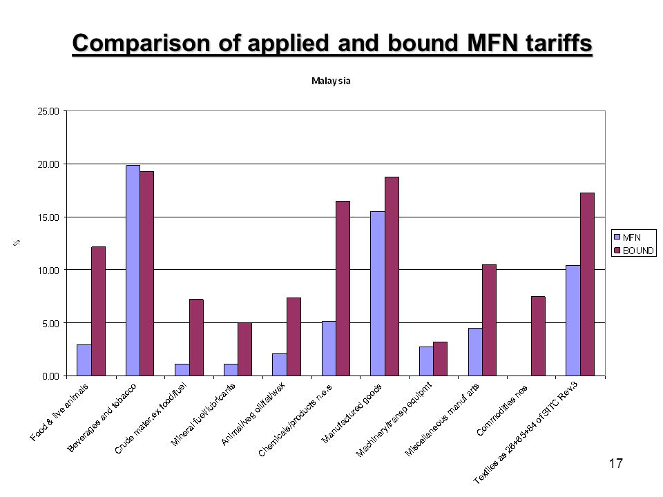 17 Comparison of applied and bound MFN tariffs