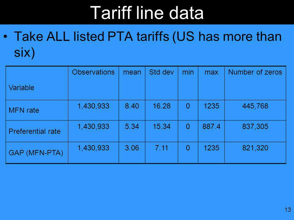 13 Tariff line data Take ALL listed PTA tariffs (US has more than six) Variable ObservationsmeanStd devminmaxNumber of zeros MFN rate 1,430,9338.4016.2801235445,768 Preferential rate 1,430,9335.3415.340887.4837,305 GAP (MFN-PTA) 1,430,9333.067.1101235821,320