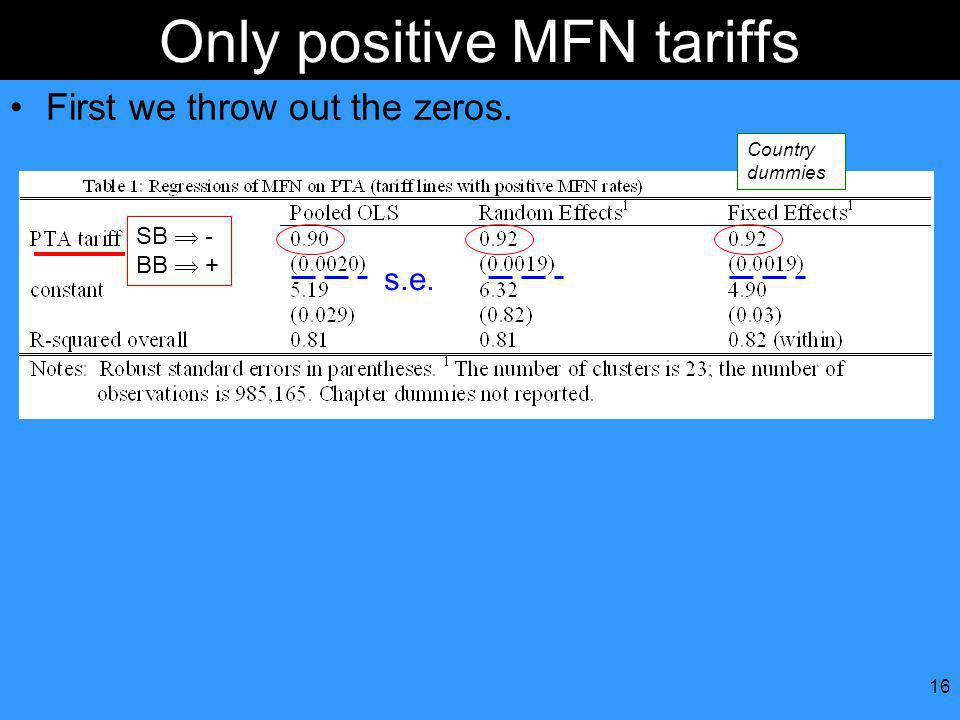 16 Only positive MFN tariffs First we throw out the zeros. SB - BB + s.e. Country dummies