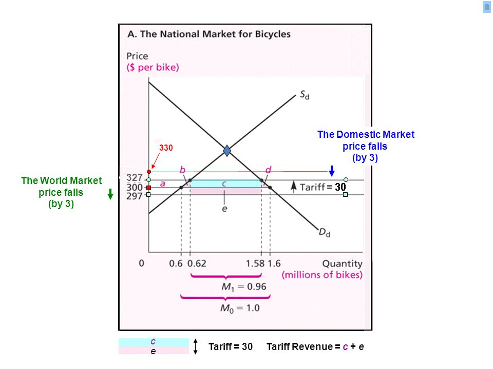 = 10 Tariff = 30 Tariff Revenue = c + e e c The Domestic Market price falls (by 3) The World Market price falls (by 3)
