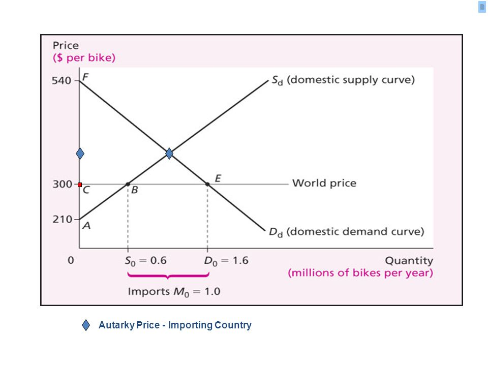 Autarky Price - Importing Country
