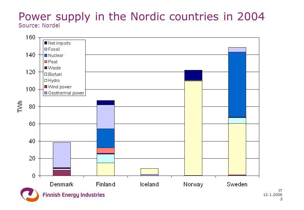 12.1.2006 JT 3 Power supply in the Nordic countries in 2004 Source: Nordel