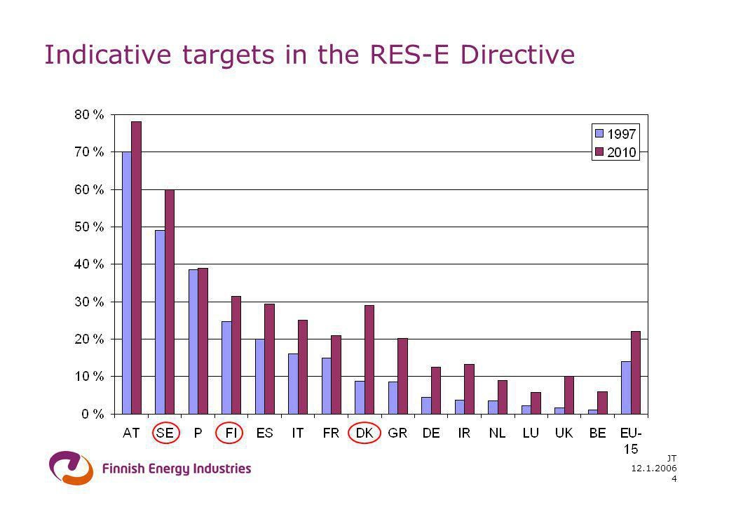 12.1.2006 JT 4 Indicative targets in the RES-E Directive
