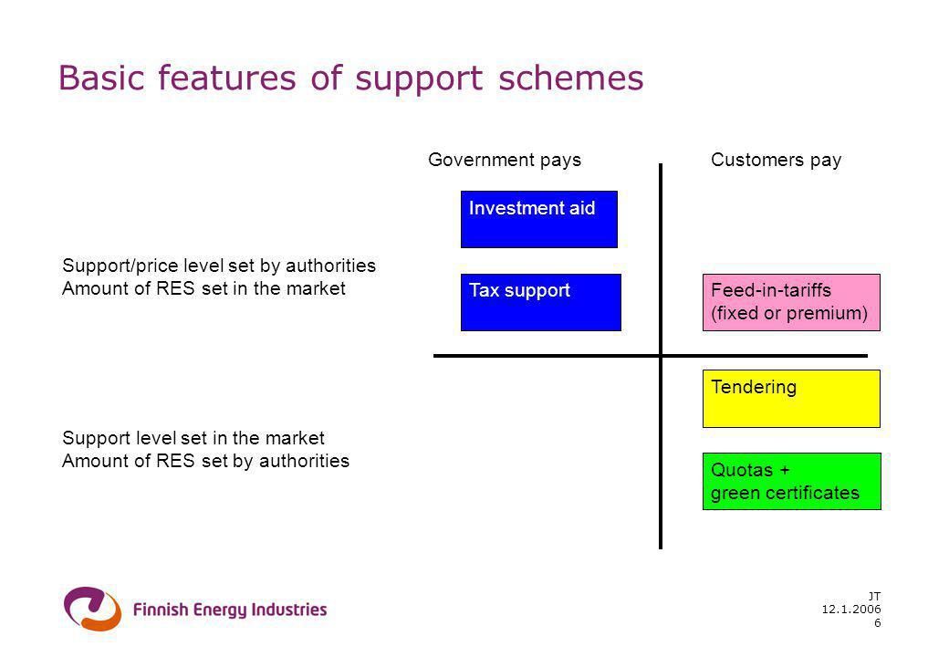 12.1.2006 JT 6 Basic features of support schemes Government paysCustomers pay Support/price level set by authorities Amount of RES set in the market Support level set in the market Amount of RES set by authorities Quotas + green certificates Feed-in-tariffs (fixed or premium) Investment aid Tendering Tax support
