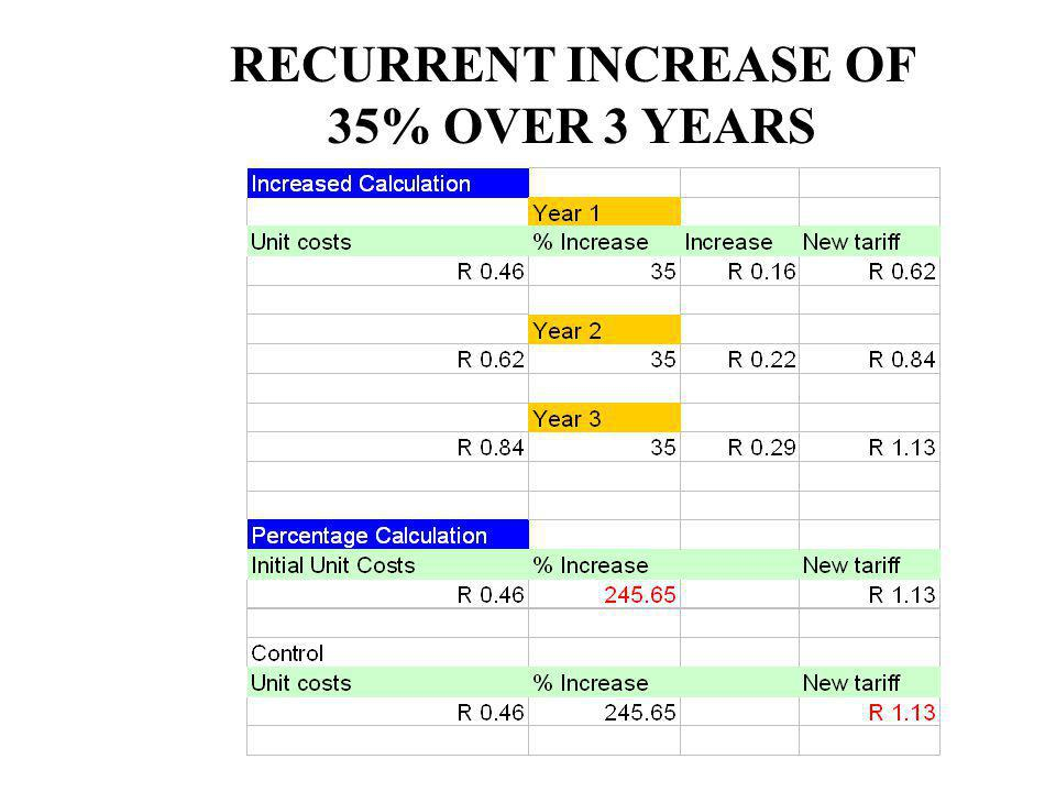RECURRENT INCREASE OF 35% OVER 3 YEARS