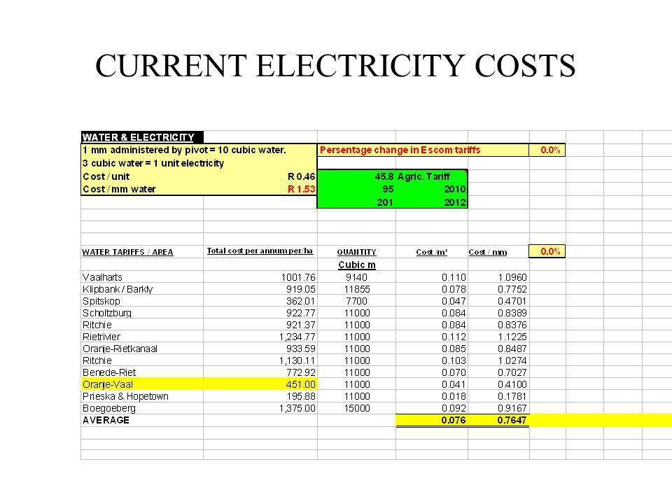 CURRENT ELECTRICITY COSTS