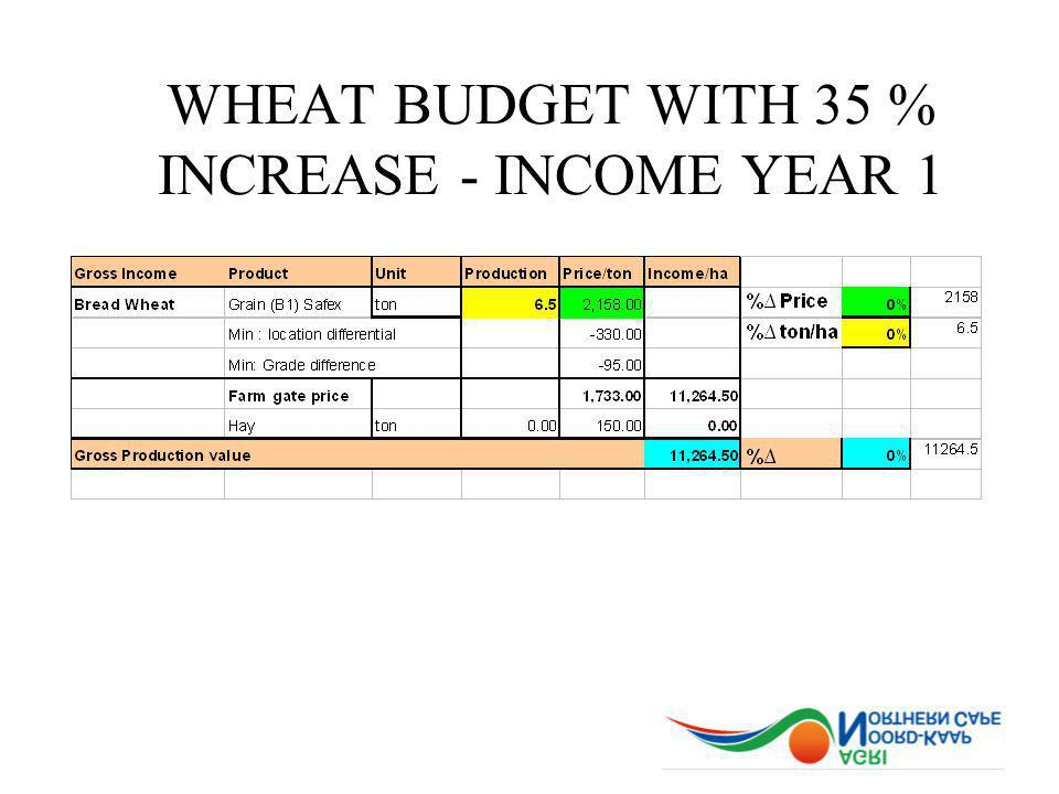 WHEAT BUDGET WITH 35 % INCREASE - INCOME YEAR 1