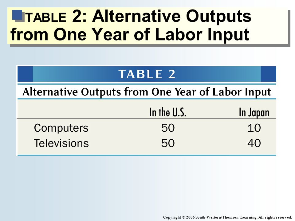 TABLE 2: Alternative Outputs from One Year of Labor Input Copyright © 2006 South-Western/Thomson Learning.