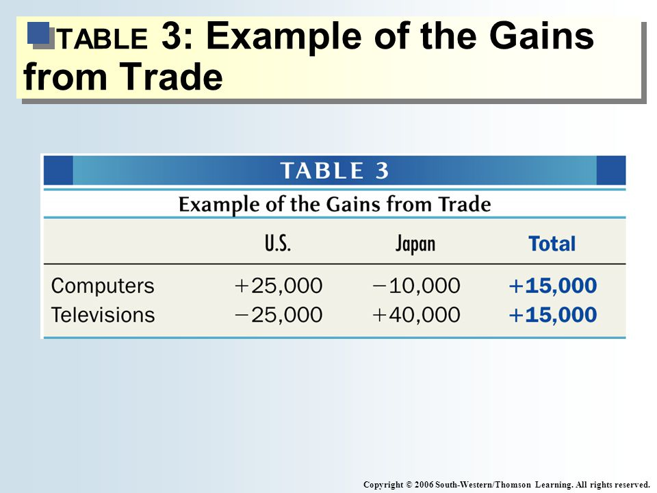 TABLE 3: Example of the Gains from Trade Copyright © 2006 South-Western/Thomson Learning.