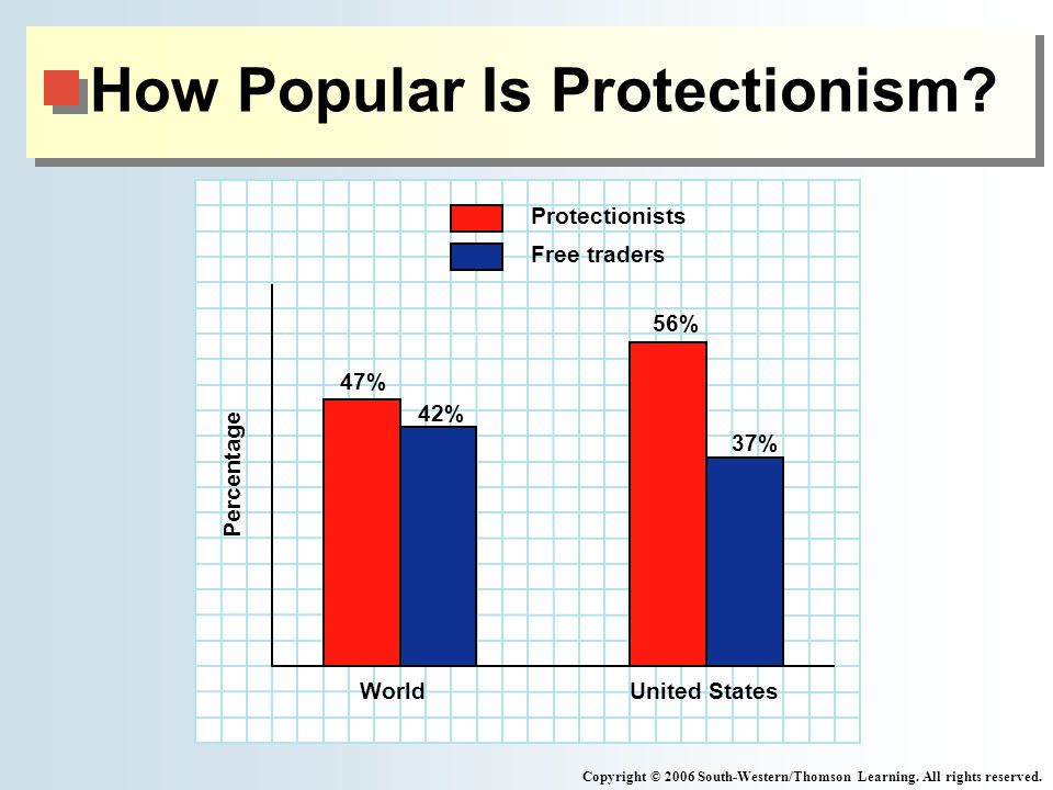 How Popular Is Protectionism. Copyright © 2006 South-Western/Thomson Learning.