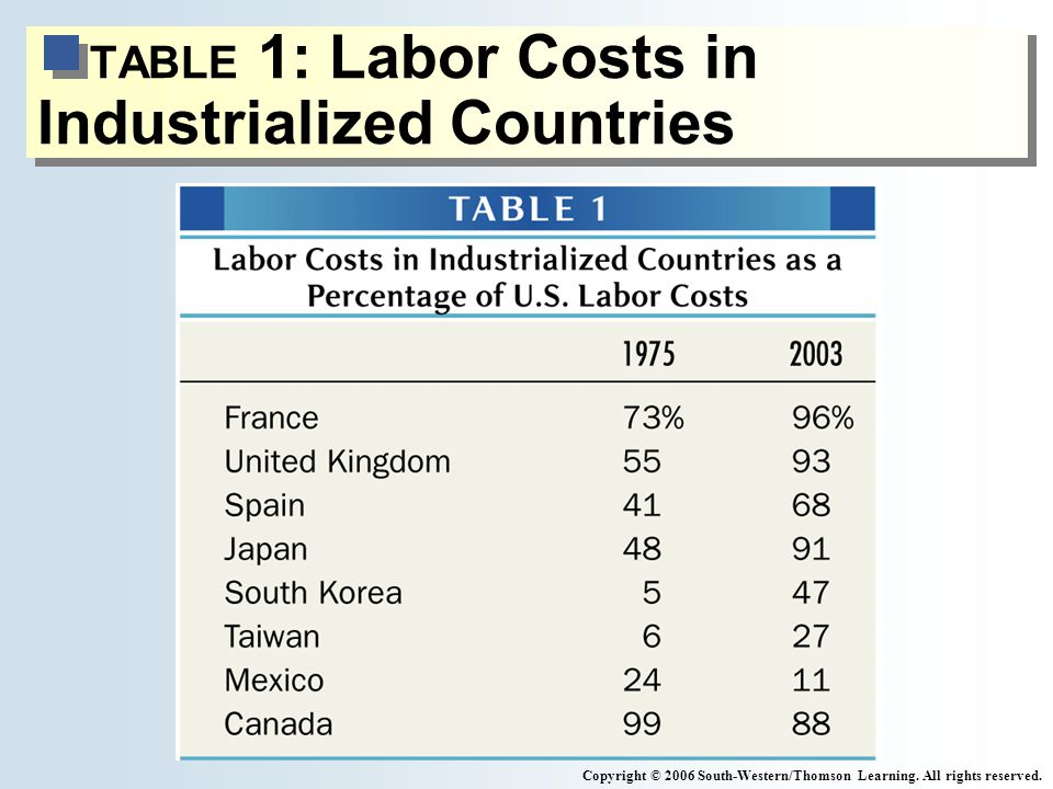 TABLE 1: Labor Costs in Industrialized Countries Copyright © 2006 South-Western/Thomson Learning.