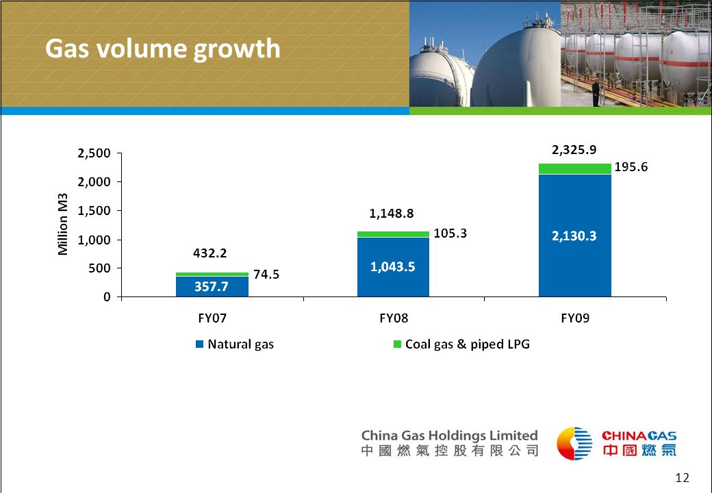 12 Gas volume growth 2,325.9 1,148.8 432.2