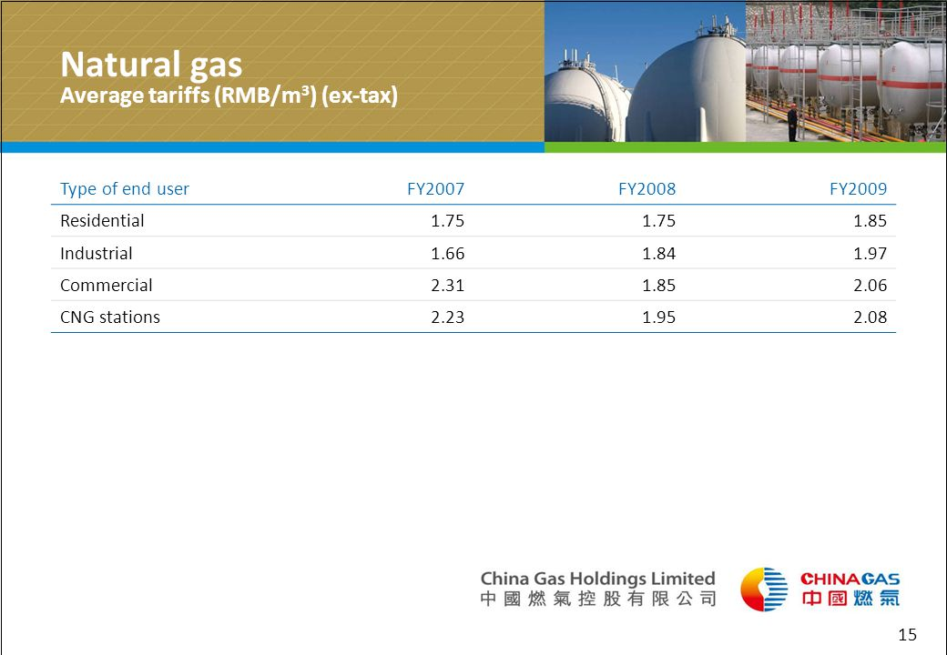 Natural gas Average tariffs (RMB/m 3 ) (ex-tax) Type of end userFY2007FY2008FY2009 Residential1.75 1.85 Industrial1.661.841.97 Commercial2.311.852.06 CNG stations2.231.952.08