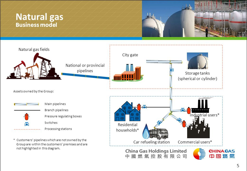 5 Natural gas Business model Storage tanks (spherical or cylinder) Natural gas fields Assets owned by the Group: Main pipelines Branch pipelines Pressure regulating boxes Switches Processing stations * Customers pipelines which are not owned by the Group are within the customers premises and are not highlighted in this diagram.