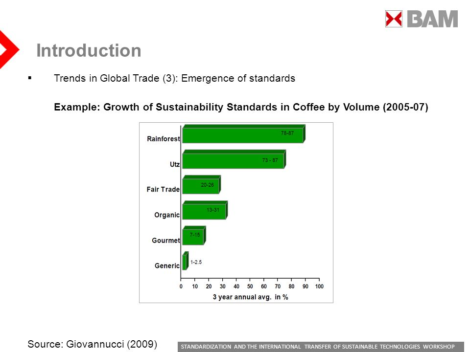 STANDARDIZATION AND THE INTERNATIONAL TRANSFER OF SUSTAINABLE TECHNOLOGIES WORKSHOP Introduction Trends in Global Trade (3): Emergence of standards Example: Growth of Sustainability Standards in Coffee by Volume ( ) Source: Giovannucci (2009)