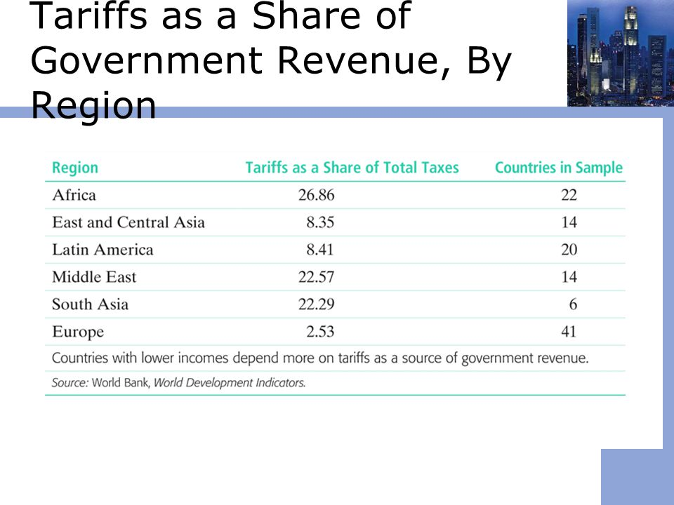 Tariffs as a Share of Government Revenue, By Region