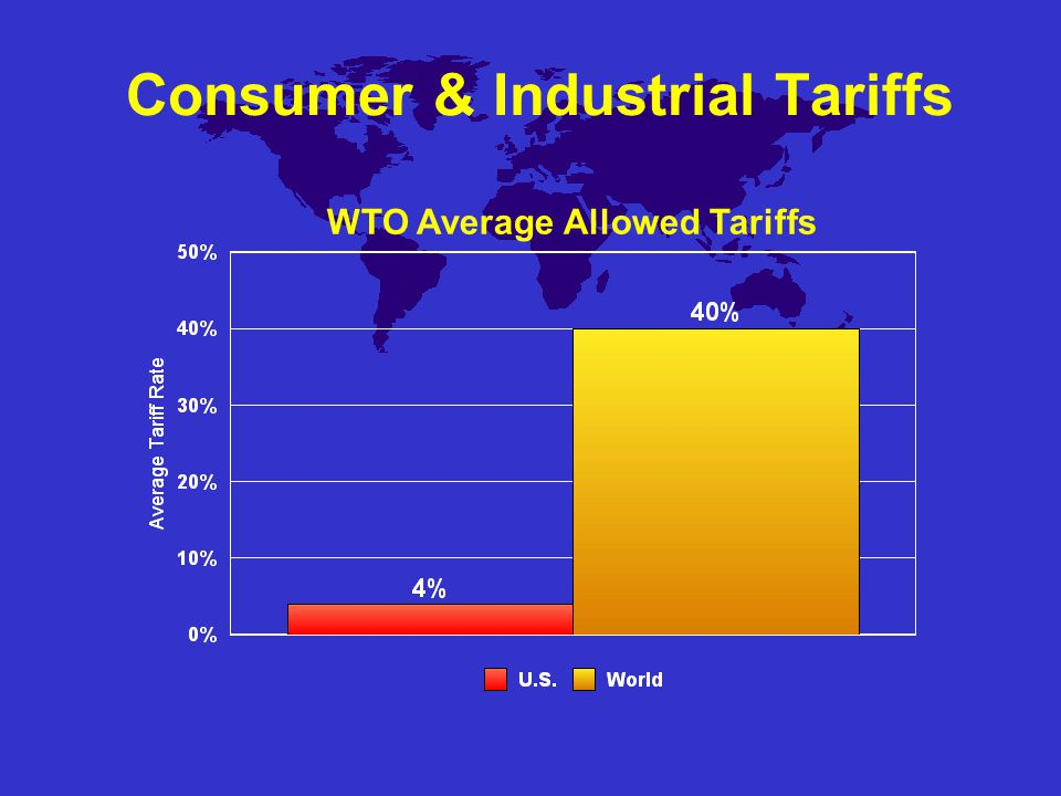 Consumer & Industrial Tariffs WTO Average Allowed Tariffs