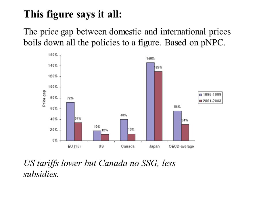 This figure says it all: The price gap between domestic and international prices boils down all the policies to a figure.