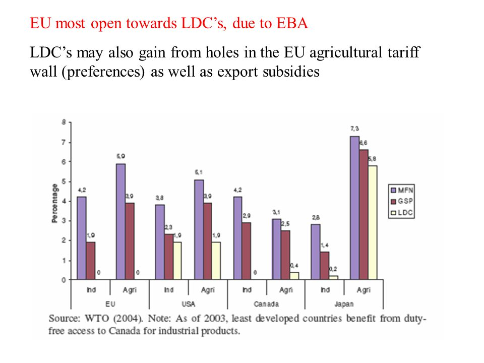 EU most open towards LDCs, due to EBA LDCs may also gain from holes in the EU agricultural tariff wall (preferences) as well as export subsidies