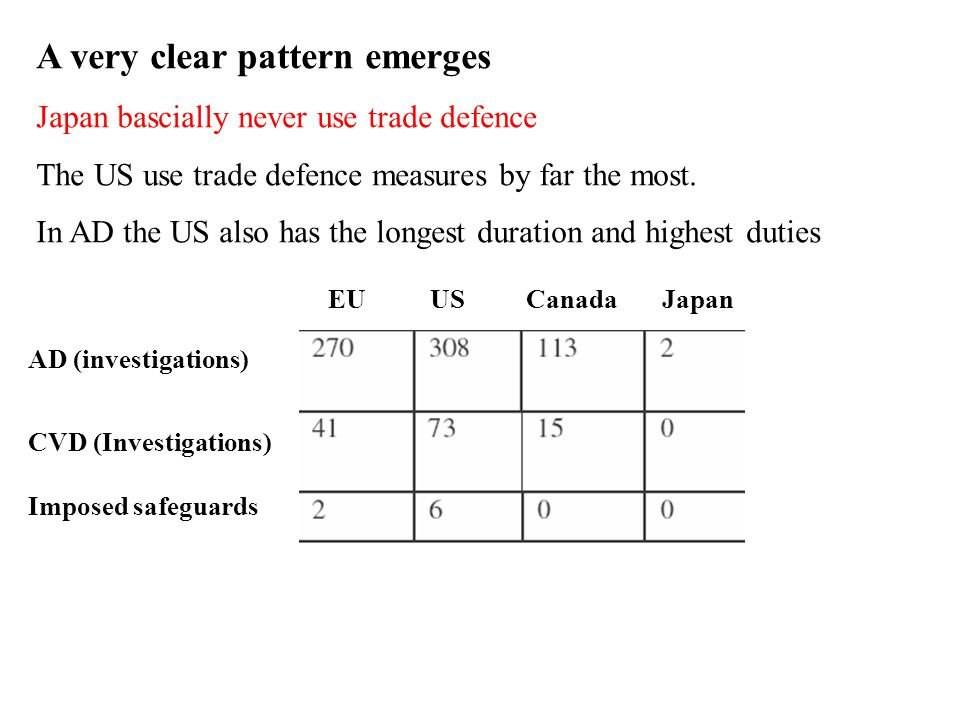 EU US Canada Japan AD (investigations) CVD (Investigations) Imposed safeguards A very clear pattern emerges Japan bascially never use trade defence The US use trade defence measures by far the most.