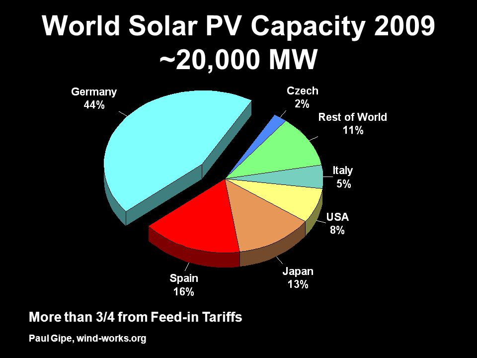 World Solar PV Capacity 2009 ~20,000 MW More than 3/4 from Feed-in Tariffs