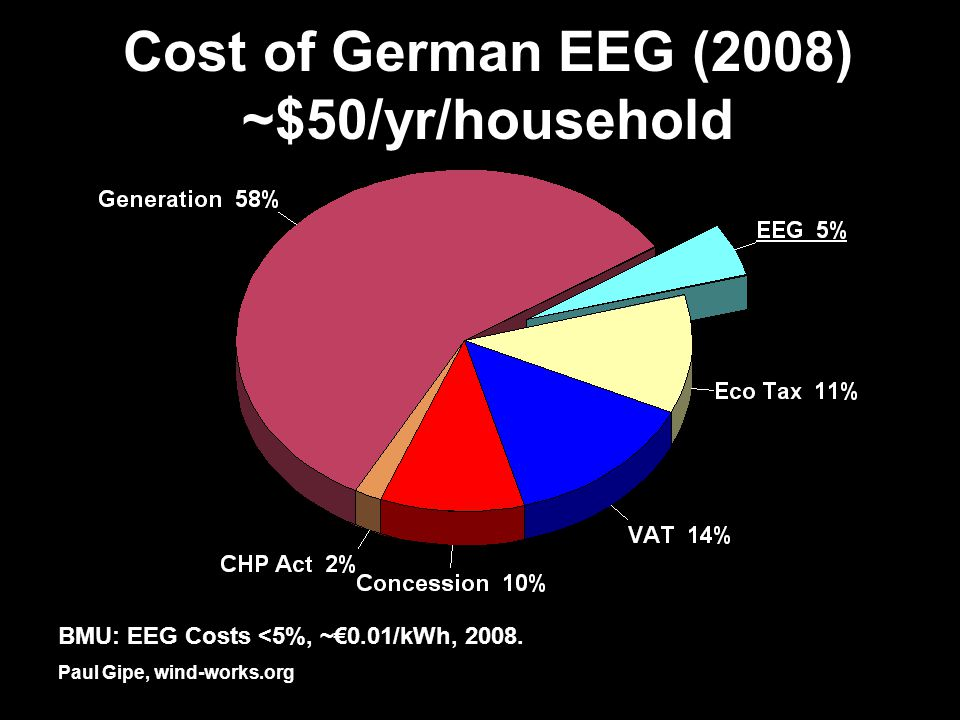 Cost of German EEG (2008) ~$50/yr/household Paul Gipe, wind-works.org BMU: EEG Costs <5%, ~0.01/kWh, 2008.