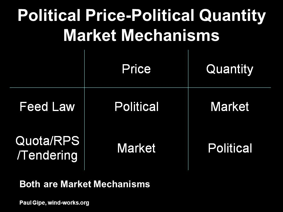 Political Price-Political Quantity Market Mechanisms Both are Market Mechanisms Paul Gipe, wind-works.org
