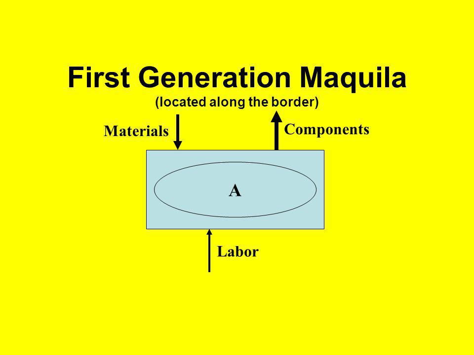 First Generation Maquila (located along the border) Materials Components Labor A