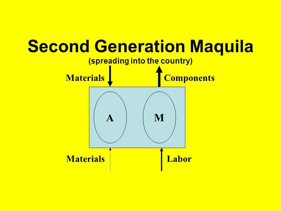 Second Generation Maquila (spreading into the country) Labor Materials AM Components