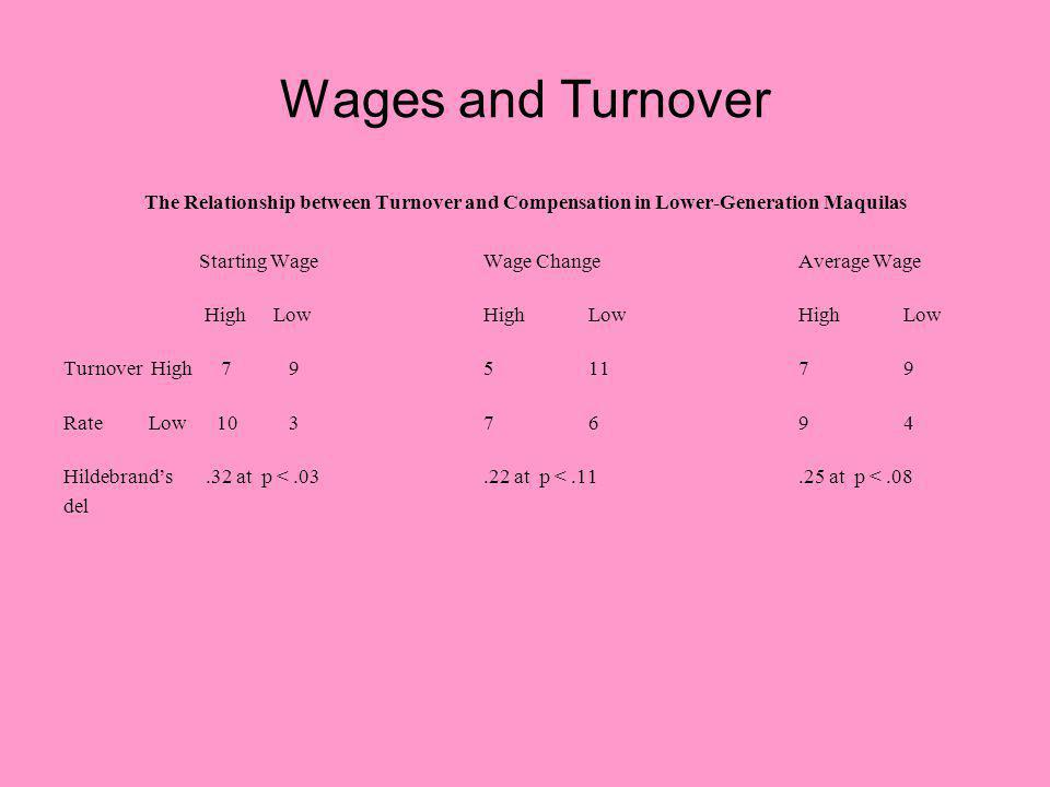 Wages and Turnover The Relationship between Turnover and Compensation in Lower-Generation Maquilas Starting WageWage ChangeAverage Wage HighLowHighLowHighLow Turnover High 7 951179 Rate Low 10 37694 Hildebrands.32 at p <.03.22 at p <.11.25 at p <.08 del