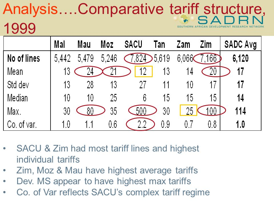Analysis….Comparative tariff structure, 1999 SACU & Zim had most tariff lines and highest individual tariffs Zim, Moz & Mau have highest average tariffs Dev.