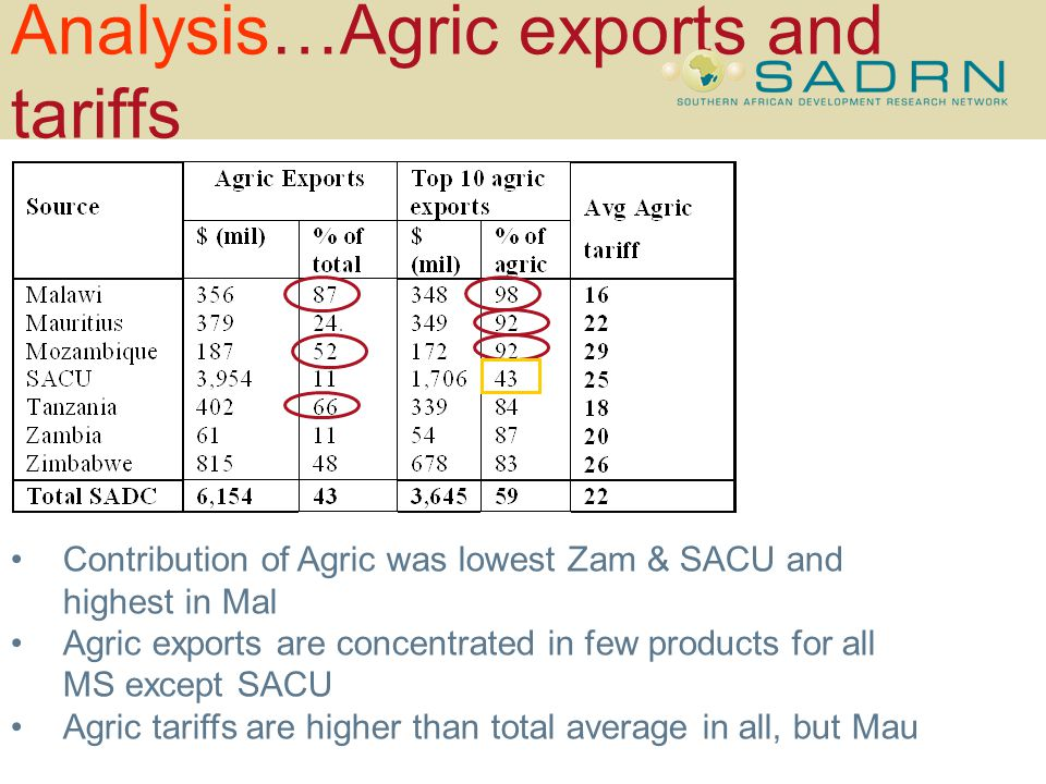 Analysis…Agric exports and tariffs Contribution of Agric was lowest Zam & SACU and highest in Mal Agric exports are concentrated in few products for all MS except SACU Agric tariffs are higher than total average in all, but Mau