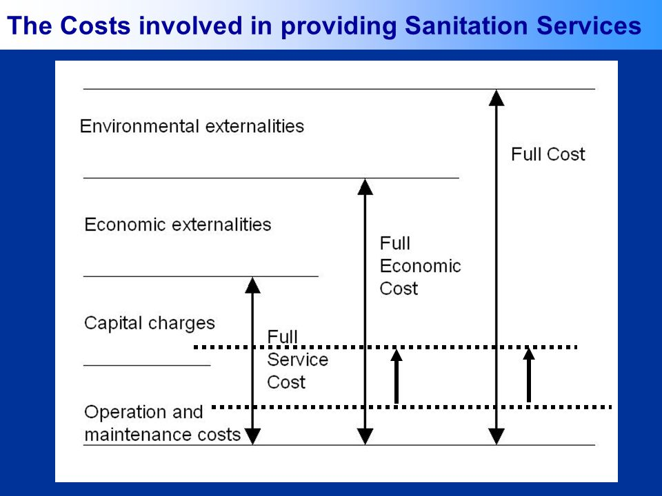 26 The Costs involved in providing Sanitation Services