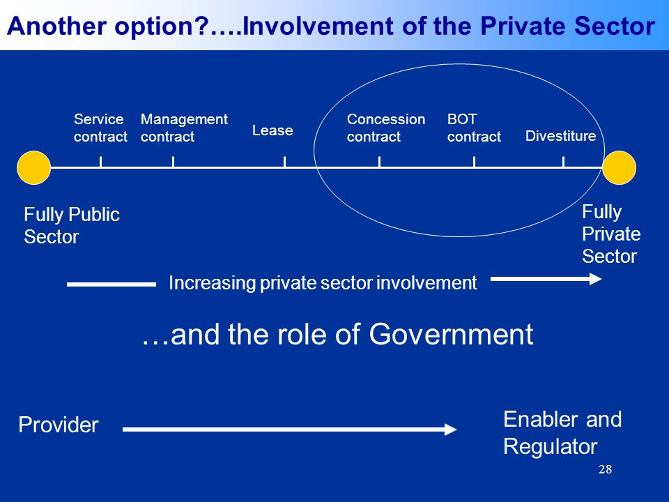 28 Fully Public Sector Fully Private Sector Service contract Management contract Concession contract BOT contract Divestiture Increasing private sector involvement …and the role of Government Provider Enabler and Regulator Lease Another option ….Involvement of the Private Sector