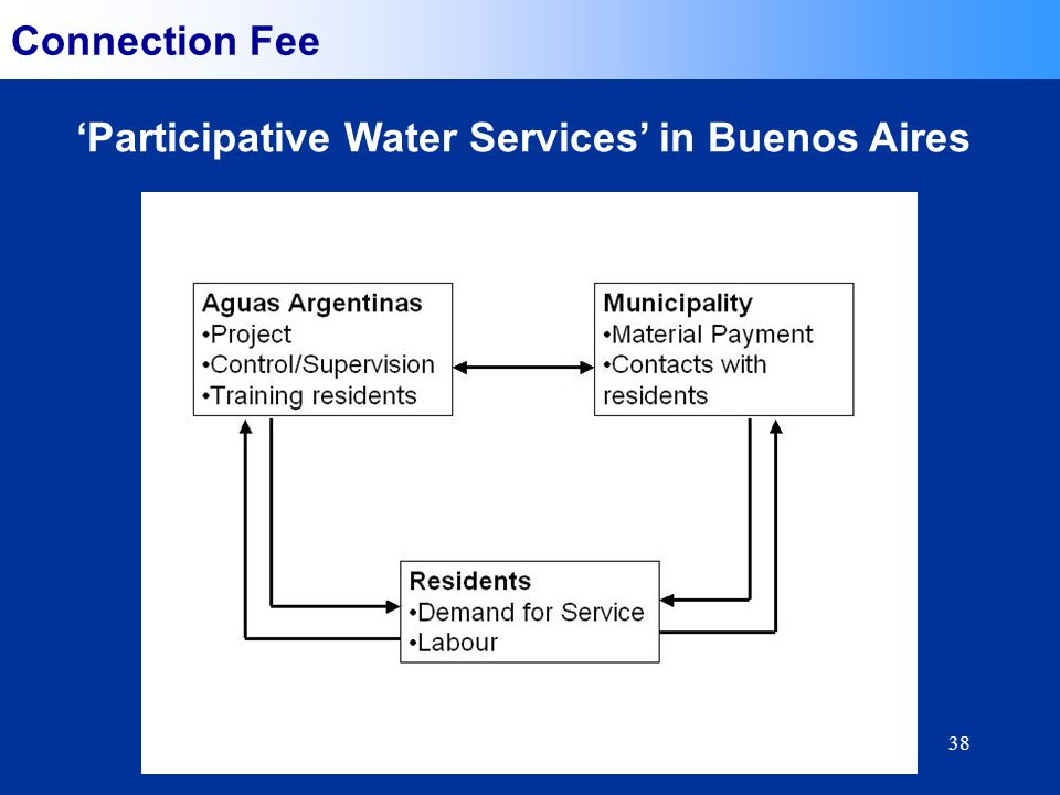 38 Connection Fee Participative Water Services in Buenos Aires