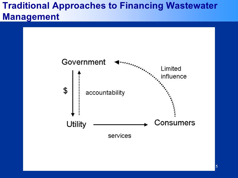 5 Traditional Approaches to Financing Wastewater Management