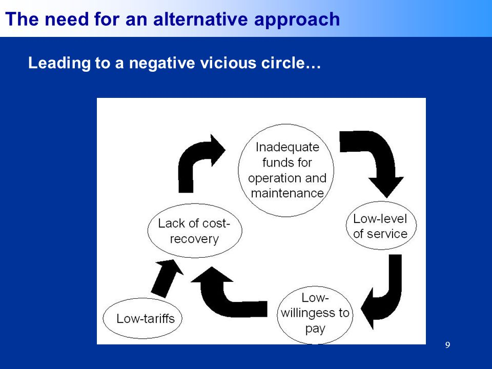 9 Vicious circle (negative) Leading to a negative vicious circle… The need for an alternative approach