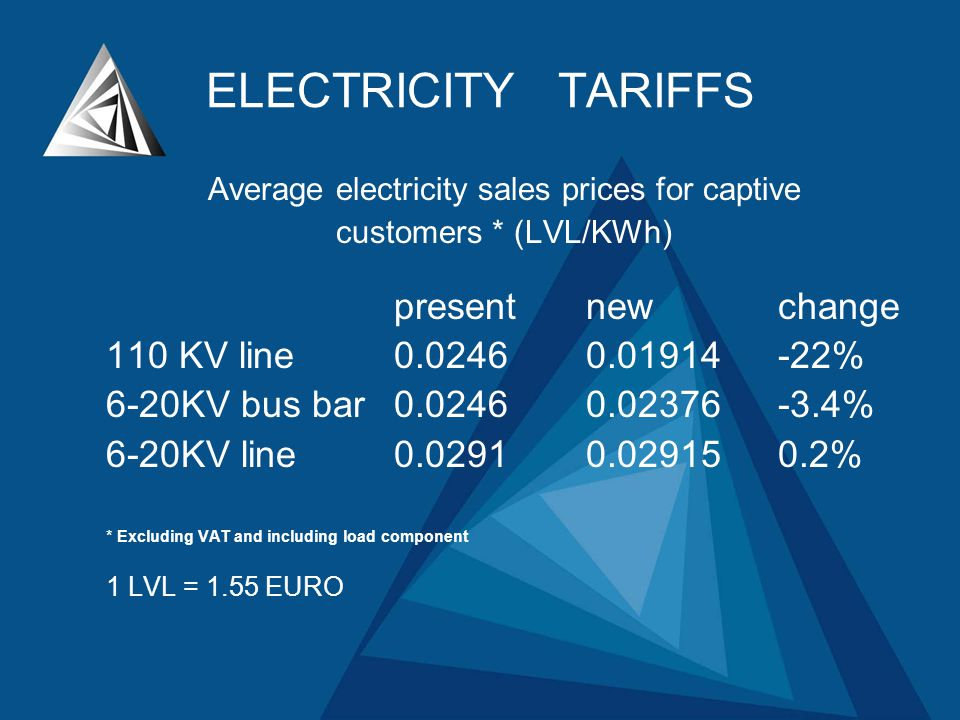Average electricity sales prices for captive customers * (LVL/KWh) presentnewchange 110 KV line0.02460.01914-22% 6-20KV bus bar 0.02460.02376-3.4% 6-20KV line0.02910.029150.2% * Excluding VAT and including load component 1 LVL = 1.55 EURO ELECTRICITY TARIFFS