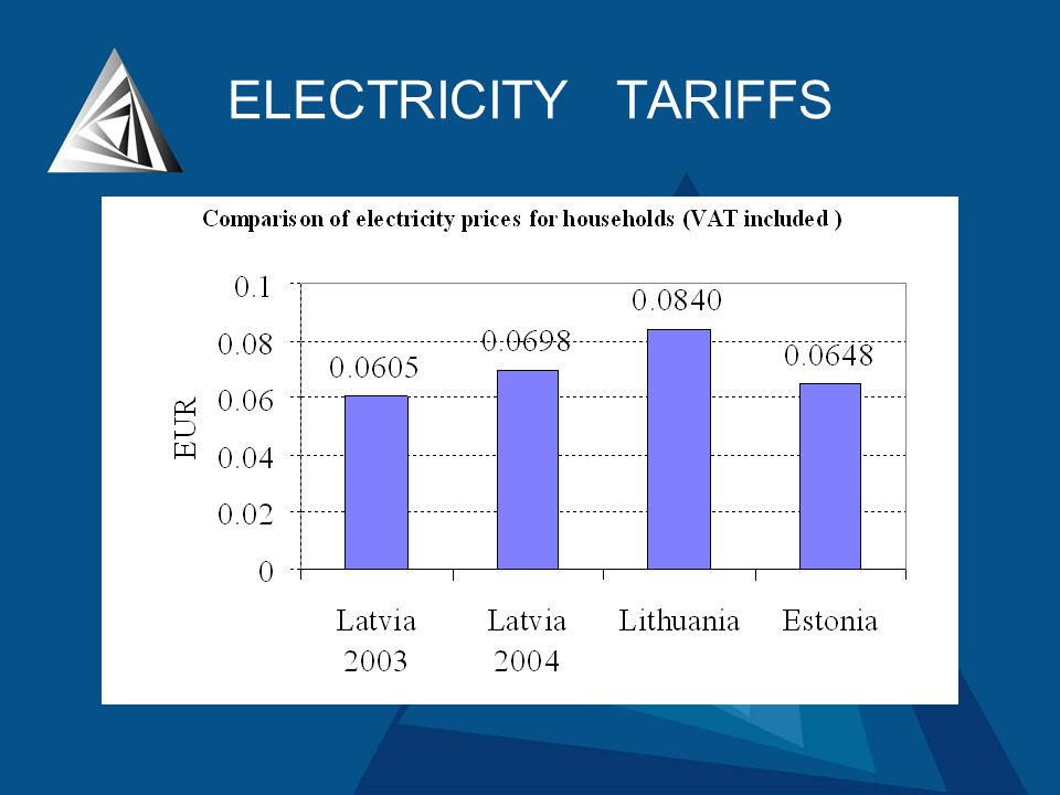 ELECTRICITY TARIFFS