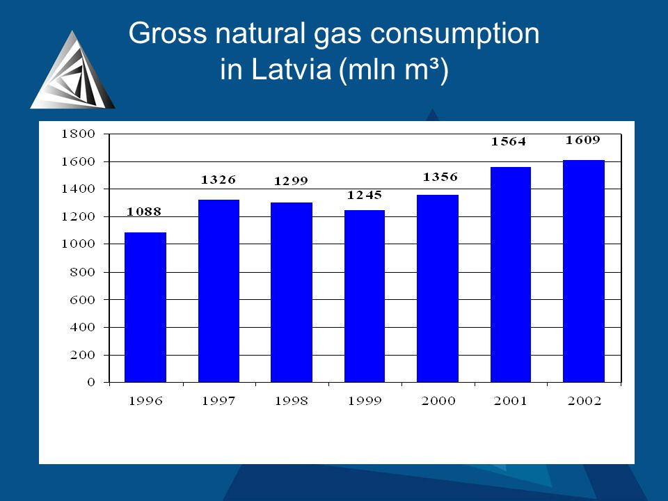 Gross natural gas consumption in Latvia (mln m³)