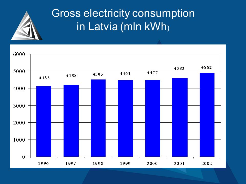 Gross electricity consumption in Latvia (mln kWh )