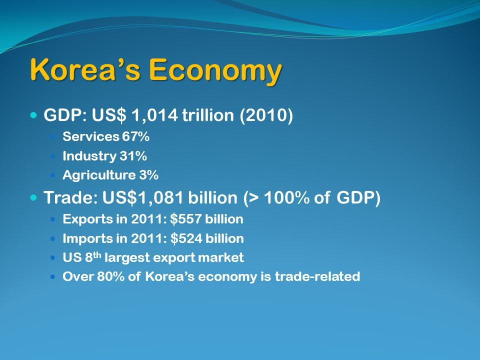 Koreas Economy GDP: US$ 1,014 trillion (2010) Services 67% Industry 31% Agriculture 3% Trade: US$1,081 billion (> 100% of GDP) Exports in 2011: $557 billion Imports in 2011: $524 billion US 8 th largest export market Over 80% of Koreas economy is trade-related