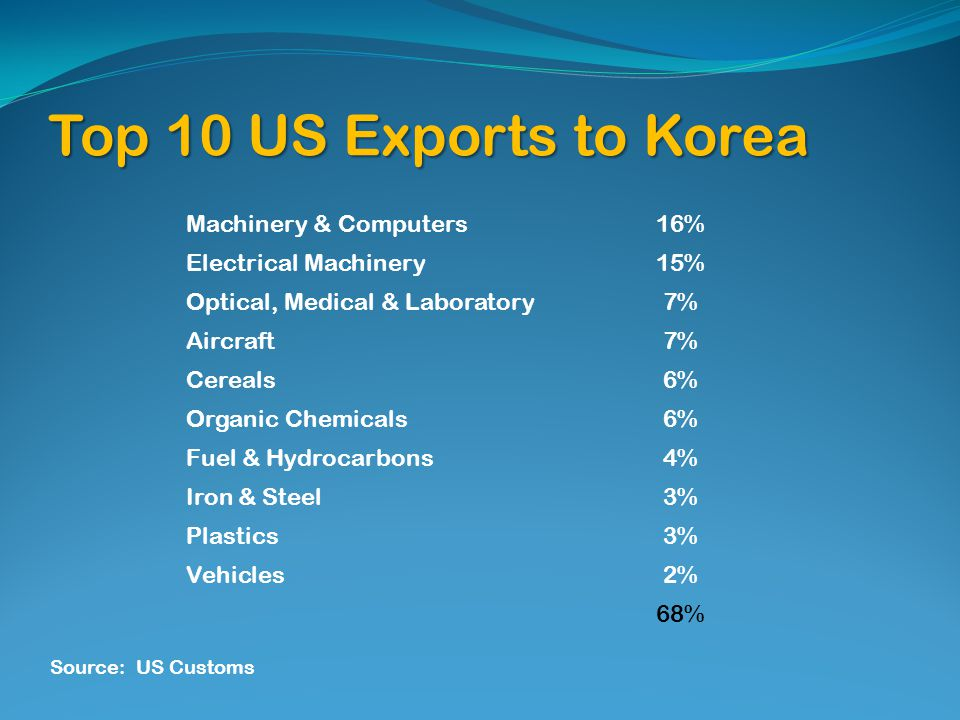 Top 10 US Exports to Korea Machinery & Computers16% Electrical Machinery15% Optical, Medical & Laboratory7% Aircraft7% Cereals6% Organic Chemicals6% Fuel & Hydrocarbons4% Iron & Steel3% Plastics3% Vehicles2% 68% Source: US Customs