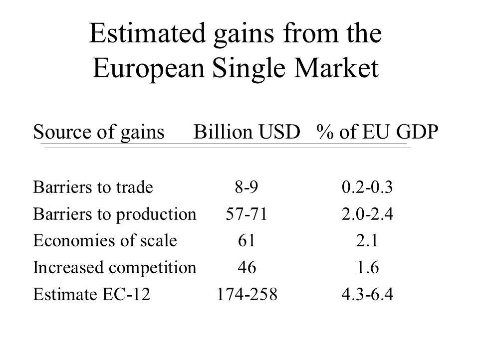 Estimated gains from the European Single Market Source of gainsBillion USD % of EU GDP Barriers to trade8-90.2-0.3 Barriers to production57-712.0-2.4 Economies of scale612.1 Increased competition461.6 Estimate EC-12 174-2584.3-6.4