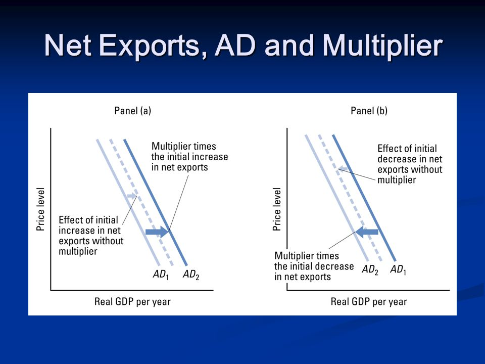 Net Exports, AD and Multiplier